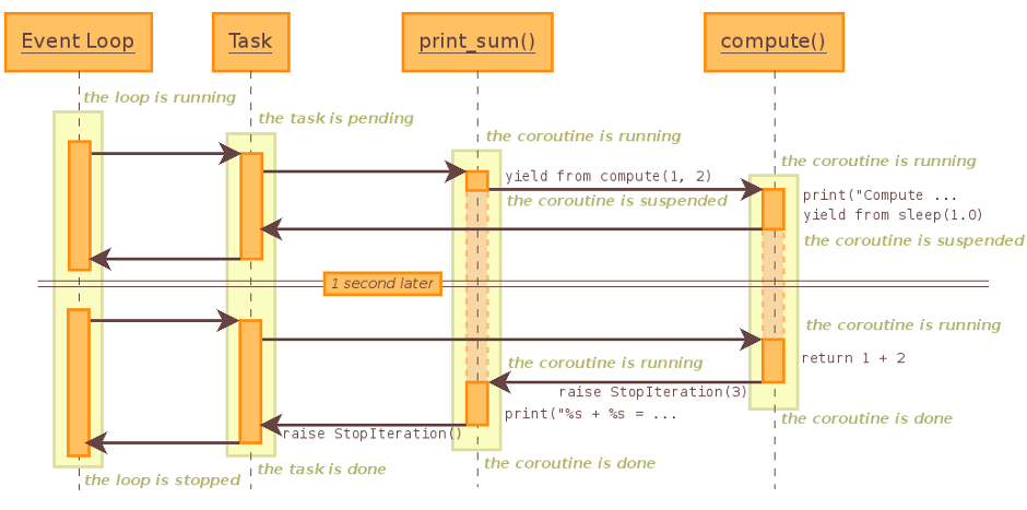 Sequence diagram of a coroutine